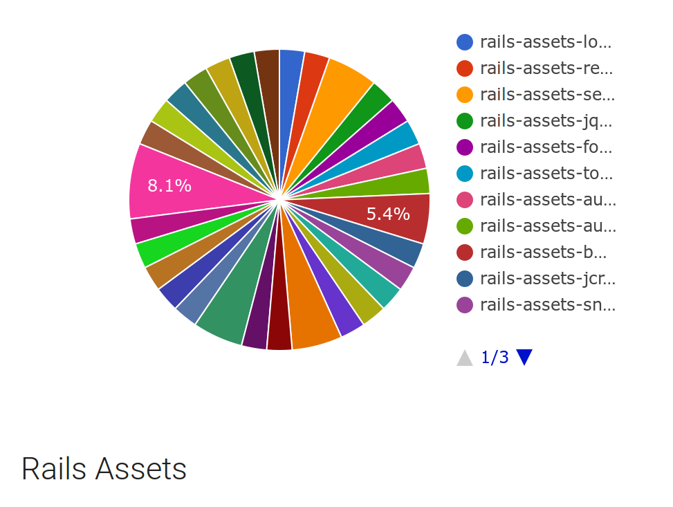 Rails rumble and no less than 31 gems from rails assets fandeluxe Gallery