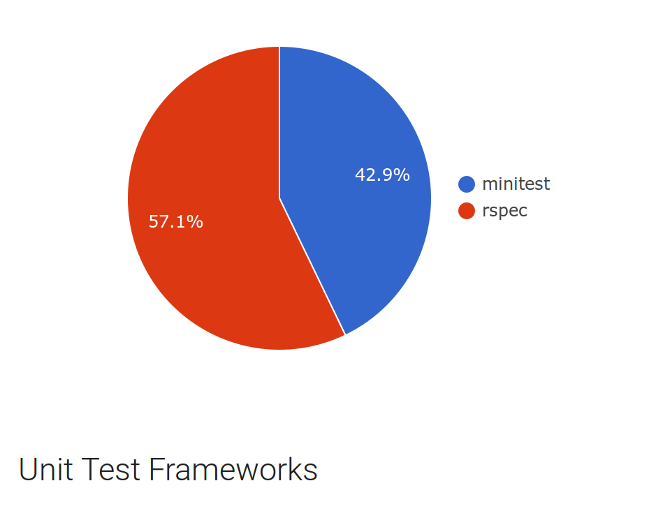 Rails rumble again thats really surprising to discover that 5 of projects do have a unit testing framework in their gemfile even though it doesnt permit us to know if fandeluxe Images